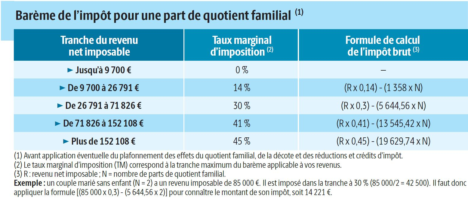 Comment Calculer Le Quotient Familial